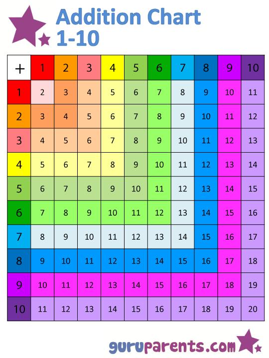 Pre School Worksheets multiplication table worksheets grade 5 – Multiplication Table Worksheets 3rd Grade